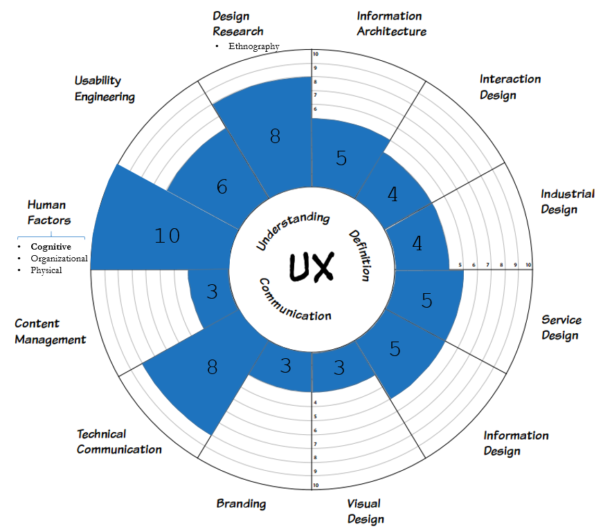 UX Self Assessment - via Getting Started in UX